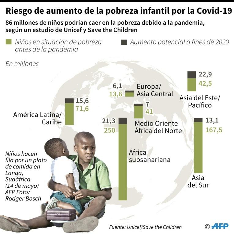Riesgo de aumento de la pobreza infantil por la Covid-19